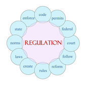 Regulation Circular Word Concept — Stock Photo