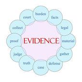 Evidence Circular Word Concept — Stock Photo