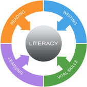 Literacy Word Circle Concept — Stock Photo