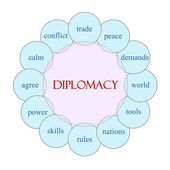 Diplomacy Circular Word Concept — Stock Photo