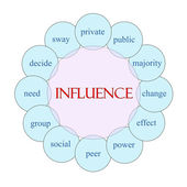 Influence Circular Word Concept — Stock Photo