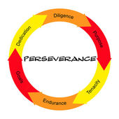 Perseverance Word Circle Concept Scribbled — Stock Photo