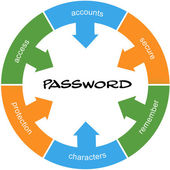 Password Word Circle Concept Scribbled — Stock Photo