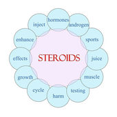 Steroids Circular Word Concept — Stock Photo