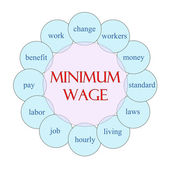 Minimum Wage Circular Word Concept — Stock Photo