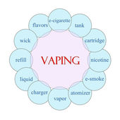 Vaping Circular Word Concept — Photo