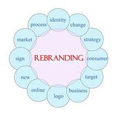 Rebranding Circular Word Concept — Stock Photo