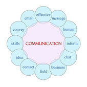 Communication Circular Word Concept — Stock Photo