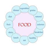 Food Circular Word Concept — Stock Photo