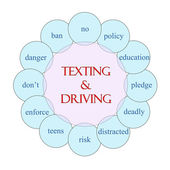 Texting and Driving Circular Word Concept — Stock Photo