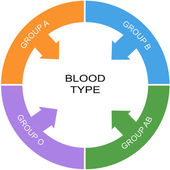 Blood Type Word Circle Concept — Stock Photo