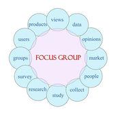 Focus Group Circular Word Concept — Stock Photo