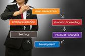 El nuevo diagrama de concepto de proceso de desarrollo producto — Foto de Stock
