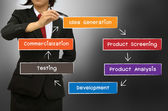 The new product development process concept diagram — Stock Photo
