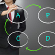 Plan, Do,Check,Action or Deming Cycle (Shewhart Cycle) — Stock Photo
