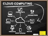 CLOUD COMPUTING BLACKBOARD — Cтоковый вектор