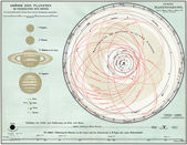 """Map of the Solar System. Publication of the book """"Meyers Konversations-Lexicon"""", Volume 7, Leipzig, Germany, 1910 — Stock Photo"""