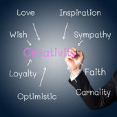 Hand writing a concept of creativity — Stock Photo