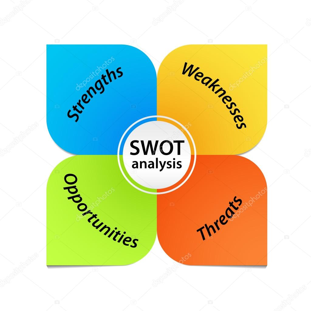 swott analysis template - swot analysis diagram stock photo liliwhite 12712164