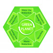 Постер, плакат: Green Planet Diagram with Ecological Recommendations