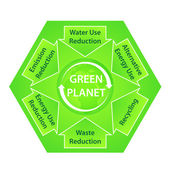 Green Planet Diagram with Ecological Recommendations — Stock Photo