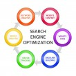 Circle with SEO Steps - Imagen vectorial