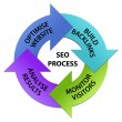 SEO Process Circle - Stockvectorbeeld