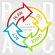 PDCA management method diagram. Plan, do, check, act tags. - Stok Vektör