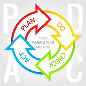 PDCA management method diagram. Plan, do, check, act tags. — Stock Vector