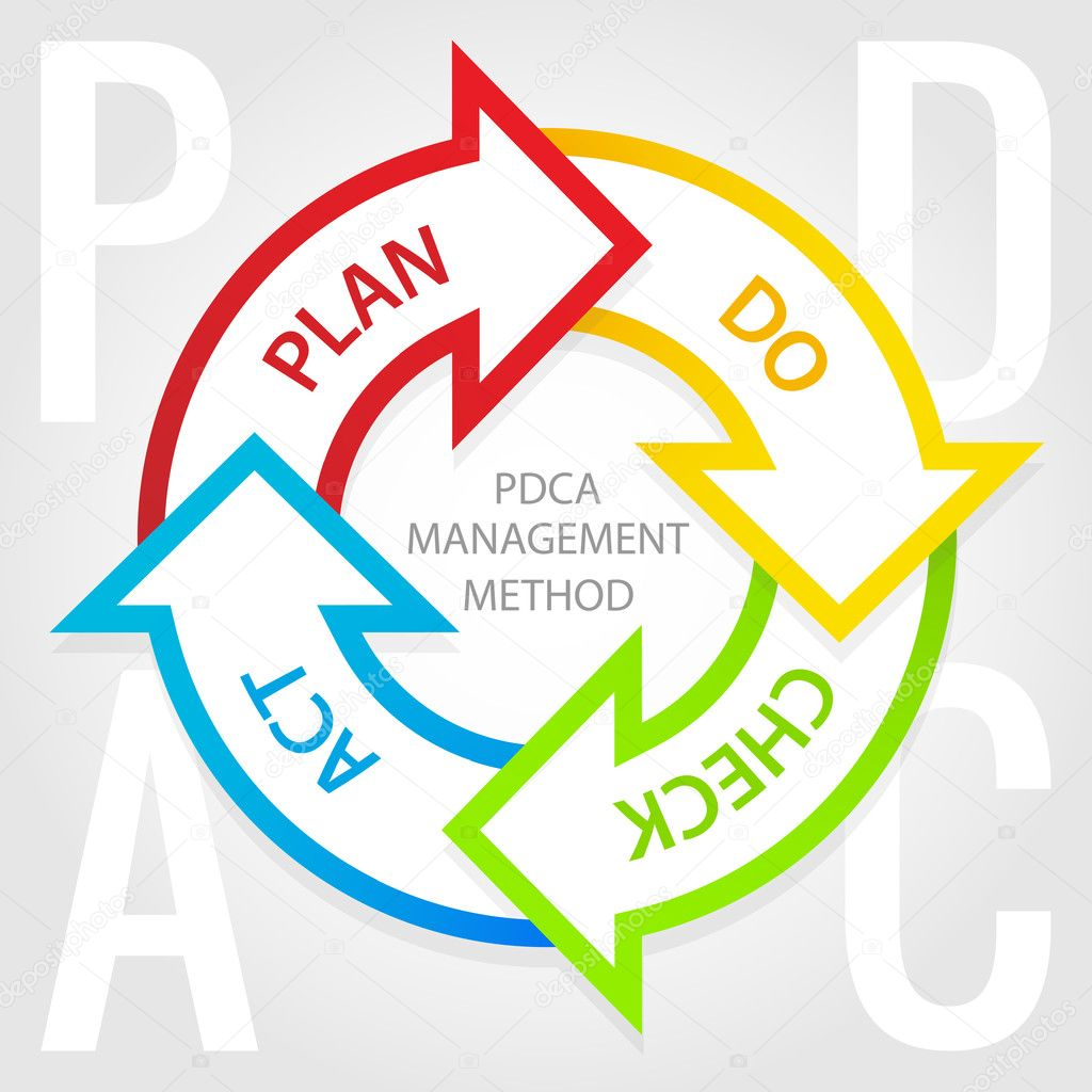 pdca management method diagram  plan  do  check  act tags    stock    pdca management method diagram   arrows in circle and tags plan  do  check and act  vector by liliwhite