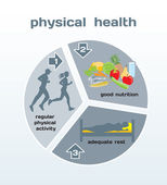 Physical Health infographic: physical activity, good nutrition, — Stock Vector