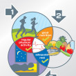 Physical Health diagram: physical activity, good nutrition, adeq — Vecteur