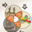Physical Health diagram: physical activity, good nutrition, adeq — Vetorial Stock