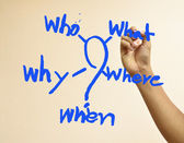 Hand writing Who,What,Where,When,Why — 图库照片