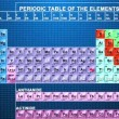 Periodic table of elements — Stock Video #22271783
