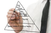 Food pyramid — Stock Photo