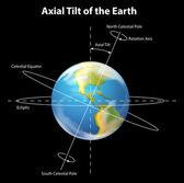 Axial tilt of the Earth — Stock Vector