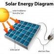 Stock Vector: Solar Energy Diagram