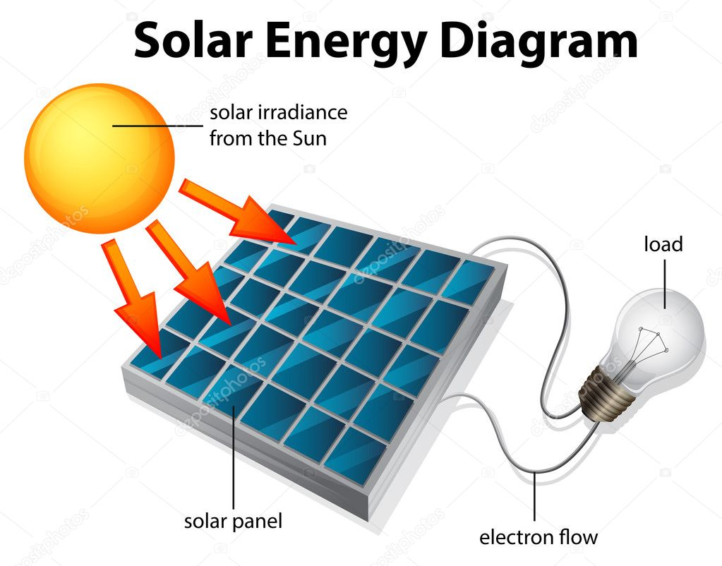 Solar energy diagram — Stock Vector © blueringmedia #29356945