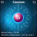 Caesium — Stock Vector #30667533