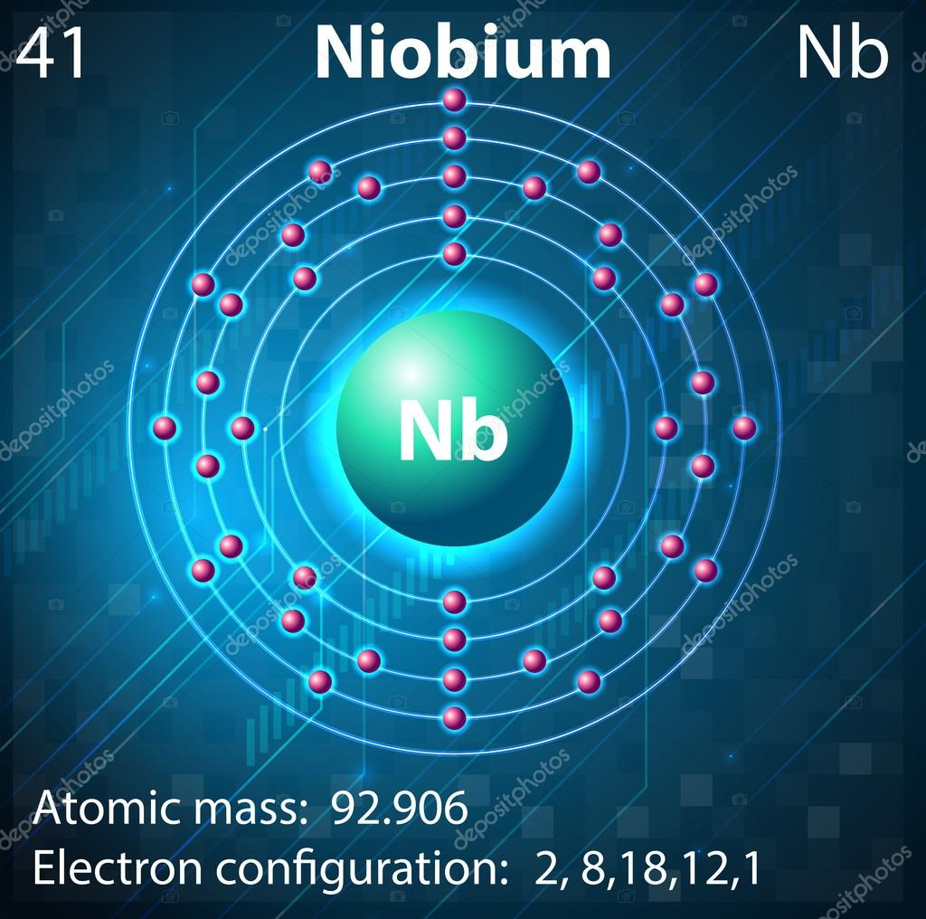 the element niobium Some would like niobium to be called columbium—and, in fact, still  it was that  sample from which he discovered the new element in 1801.