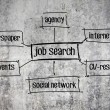 Job search diagram on rought cement surface background — ストック写真