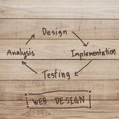 Web design implementation development concept on wood background — Stock Photo