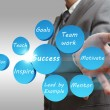 Стоковое фото: Business man shows success abstract flow chart