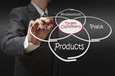 Shows target customers diagram on dirt background — Stock Photo