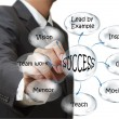 Stockfoto: Businessmdraws success flow chart