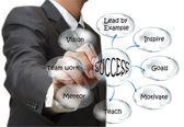Uomo d'affari disegno il diagramma di flusso di successo — Foto Stock