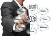 Businessman draws success flow chart — Stock Photo