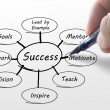 Hand writing business success diagram — Stock Photo