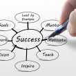 Stock Photo: Hand writing business success diagram